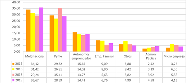 datos de clientes de coaching empresarial españa