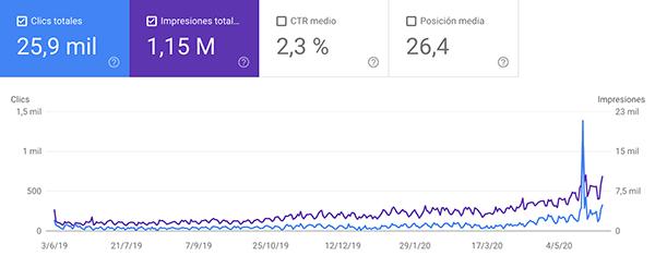 datos visitas web aecop